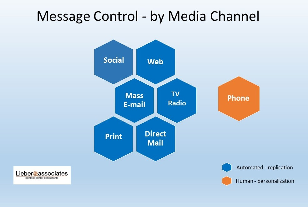 Chart showing that message control is by human beings in call centers, and is done by automated replication in other media channels