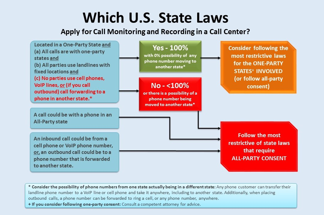 decision tree for one-party vs. all-party consent for call recording in call centers