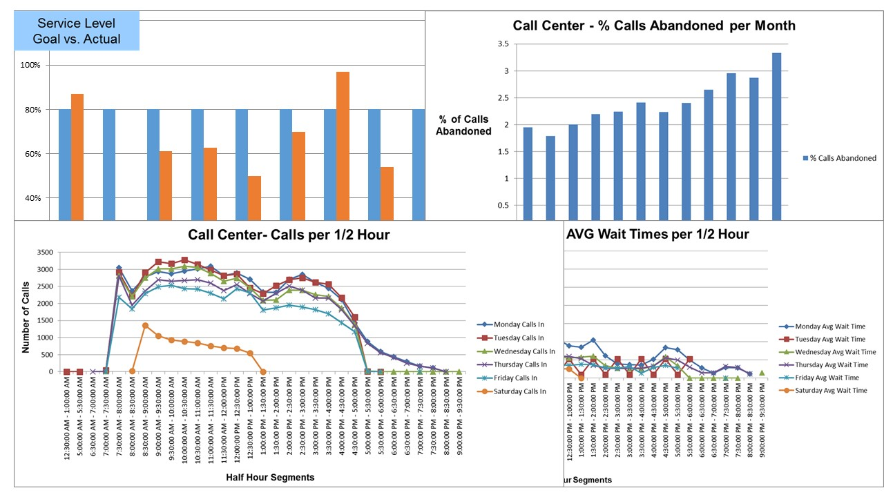 Graphs and charts of inbound call data